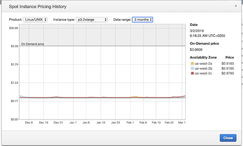 spot instances pricing history